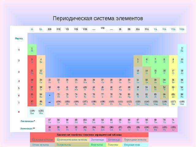 Периодическая система элементов IAIIAIIIBIVBVBVIBVIIB----VIIIB----...
