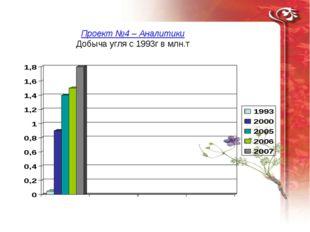 Проект №4 – Аналитики Добыча угля с 1993г в млн.т