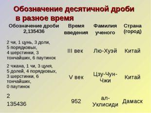 Обозначение десятичной дроби в разное время Обозначение дроби 2,135436Время