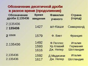 Обозначение десятичной дроби в разное время (продолжение) Обозначение дроби 2