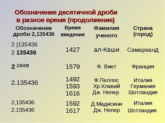 Обозначение десятичной дроби в разное время (продолжение) Обозначение дроби 2...