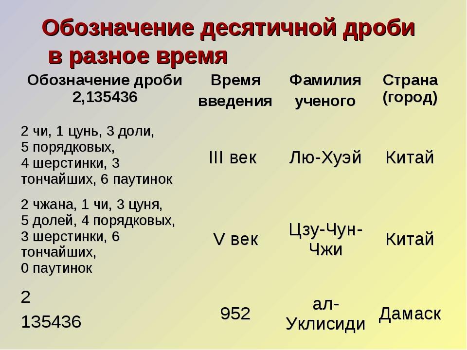 Обозначение десятичной дроби в разное время Обозначение дроби 2,135436Время...