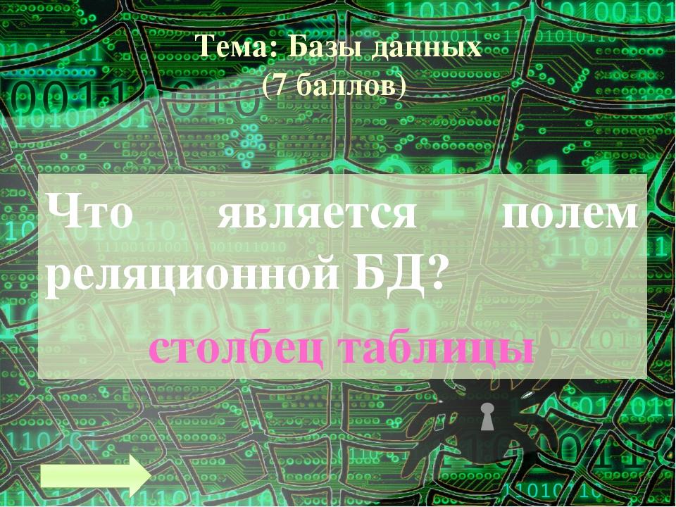 Тема: Программное управление работой компьютера (4 балла) Алгоритм – это … ко...