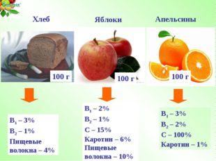 В1 – 2% В2 – 1% С – 15% Каротин – 6% Пищевые волокна – 10% Яблоки 100 г В1 –