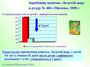 Апробация напитка «Золотой шар» в д/саду № 406 г.Москвы, 1999 г В результате