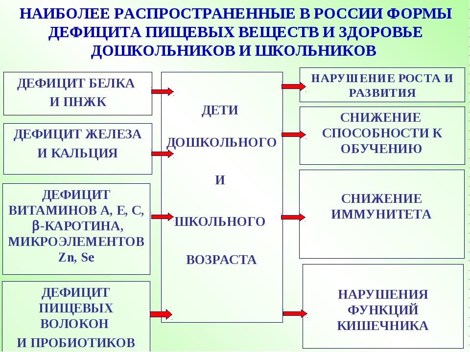 НАИБОЛЕЕ РАСПРОСТРАНЕННЫЕ В РОССИИ ФОРМЫ ДЕФИЦИТА ПИЩЕВЫХ ВЕЩЕСТВ И ЗДОРОВЬЕ...