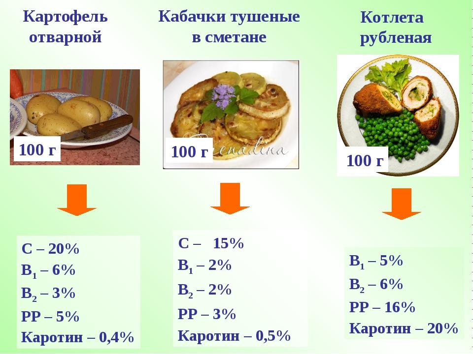 Картофель отварной С – 20% В1 – 6% В2 – 3% РР – 5% Каротин – 0,4% 100 г Кабач...