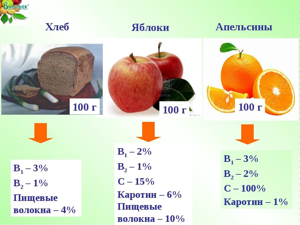 В1 – 2% В2 – 1% С – 15% Каротин – 6% Пищевые волокна – 10% Яблоки 100 г В1 –...