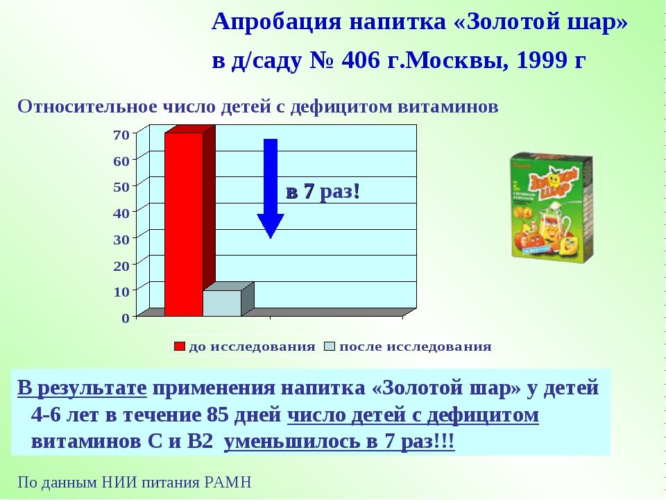 Апробация напитка «Золотой шар» в д/саду № 406 г.Москвы, 1999 г В результате...