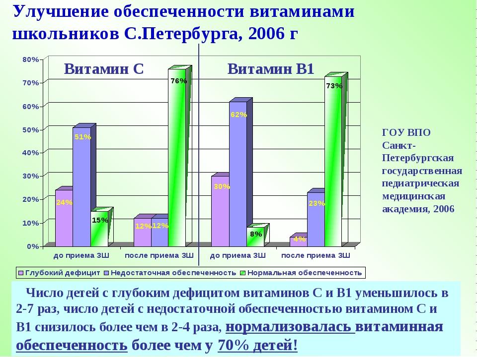 Улучшение обеспеченности витаминами школьников С.Петербурга, 2006 г ГОУ ВПО С...