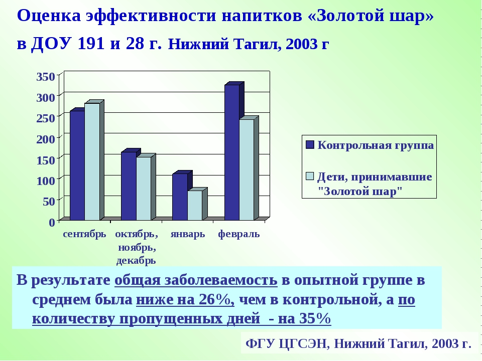 ФГУ ЦГСЭН, Нижний Тагил, 2003 г. Оценка эффективности напитков «Золотой шар»...