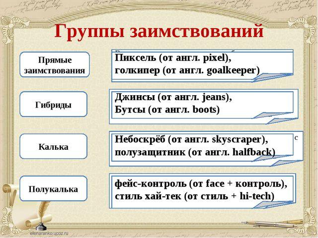 Группы заимствований Прямые заимствования Гибриды Калька Полукалька Встречают...
