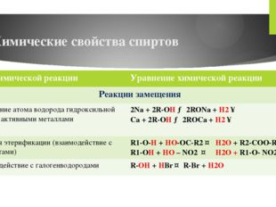 Химические свойства спиртов Типхимическойреакции Уравнение химической реакции