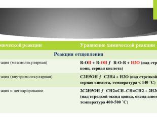 Типхимическойреакции Уравнение химической реакции Реакции отщепления Дегидрат