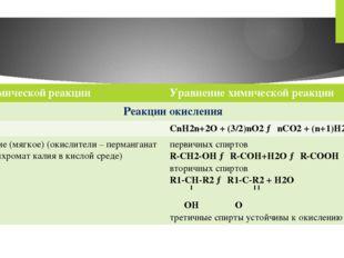 Типхимическойреакции Уравнение химической реакции Реакции окисления Горение C