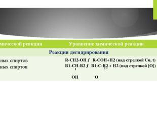 Типхимическойреакции Уравнение химической реакции Реакции дегидрирования Перв
