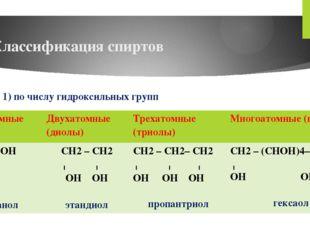 Классификация спиртов 1) по числу гидроксильных групп Одноатомные (олы) Двуха