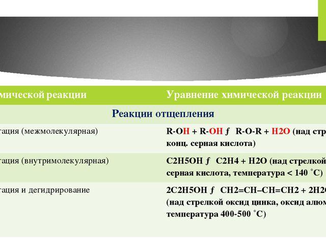 Типхимическойреакции Уравнение химической реакции Реакции отщепления Дегидрат...