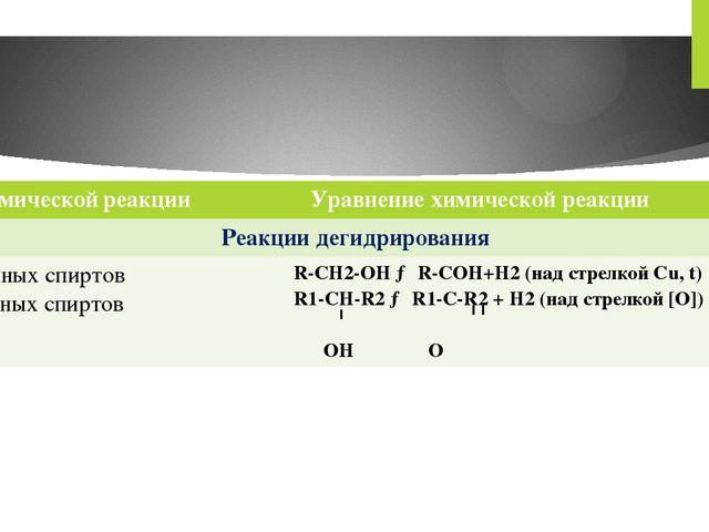 Типхимическойреакции Уравнение химической реакции Реакции дегидрирования Перв...