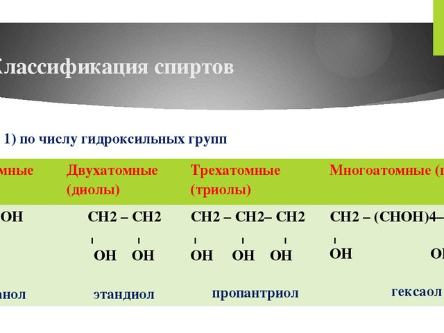 Классификация спиртов 1) по числу гидроксильных групп Одноатомные (олы) Двуха...