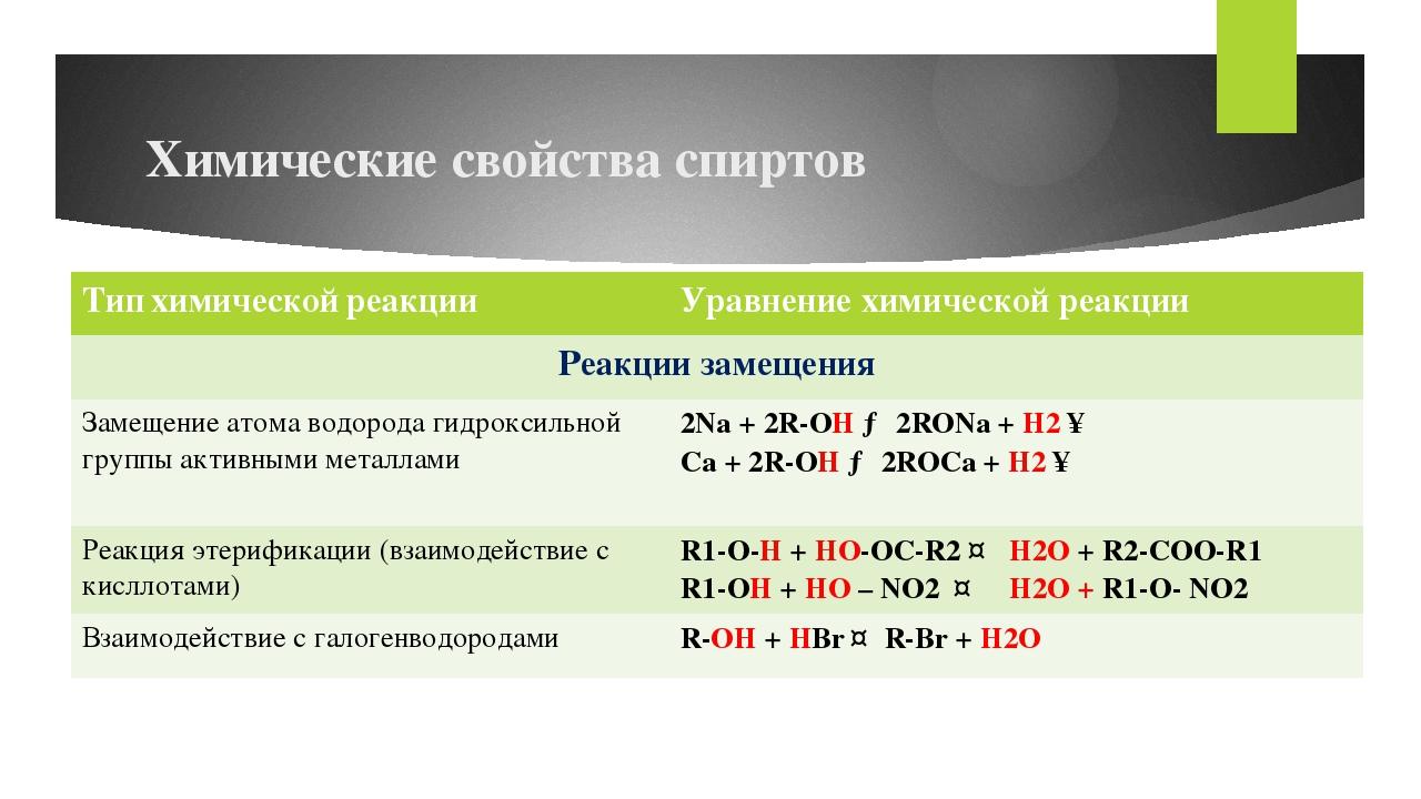 Химические свойства спиртов Типхимическойреакции Уравнение химической реакции...