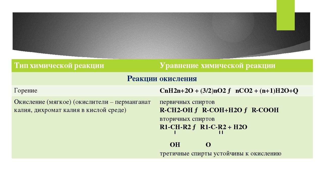 Типхимическойреакции Уравнение химической реакции Реакции окисления Горение C...