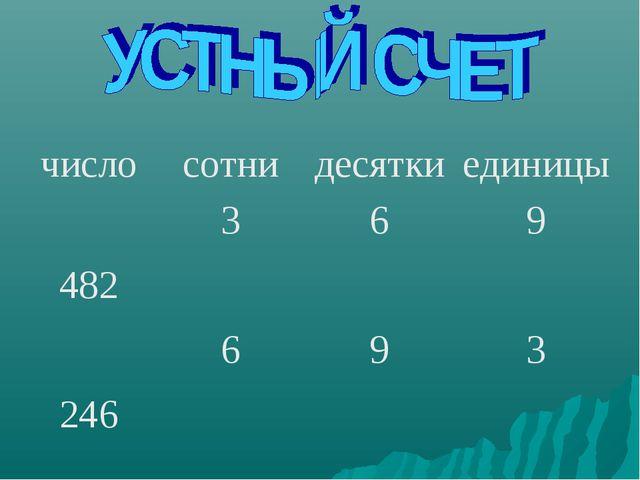 числосотнидесяткиединицы 369 482 693 246