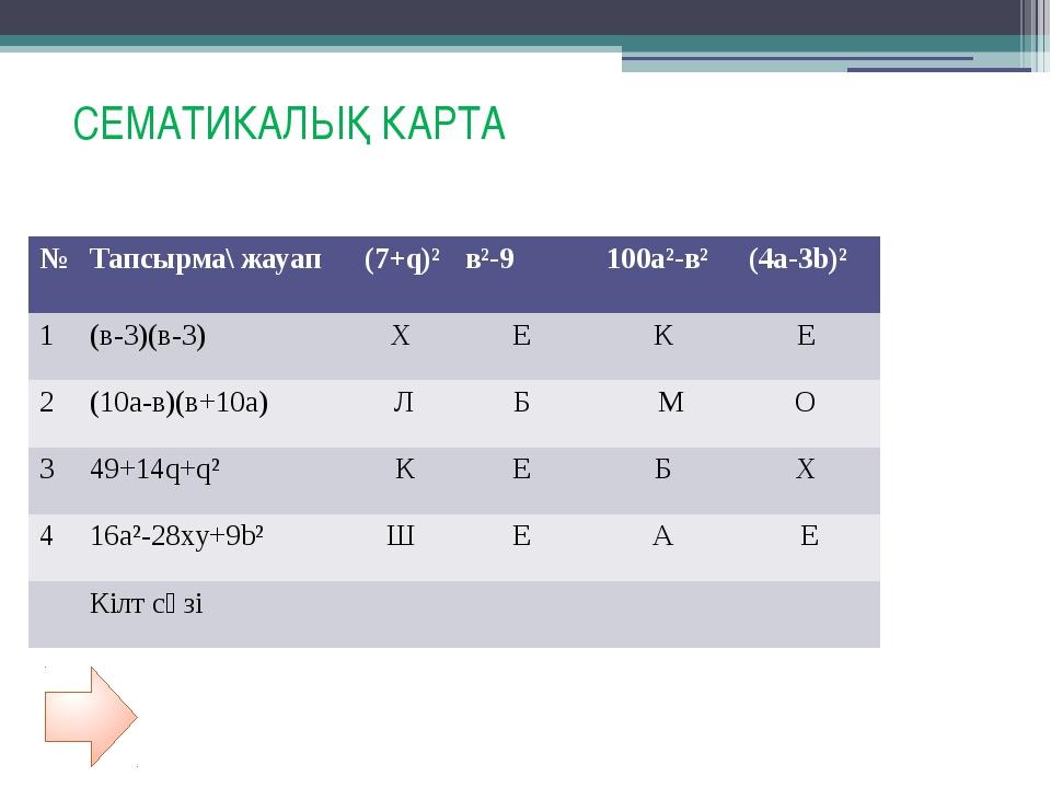 Сематикалық карта Тапсырма жауап (q+4qp+p)2 (6xy–1)2 (0,5а -0,7в)2 (с – 3)2 1...