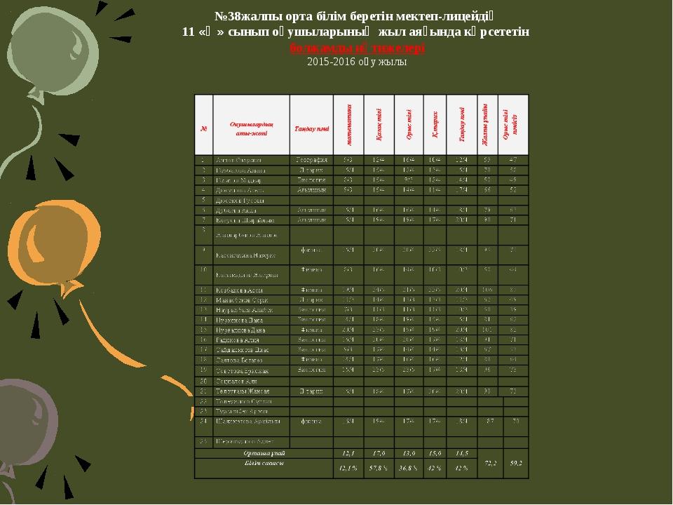 №38жалпы орта білім беретін мектеп-лицейдің 11 «Ә» сынып оқушыларының жыл аяғ...