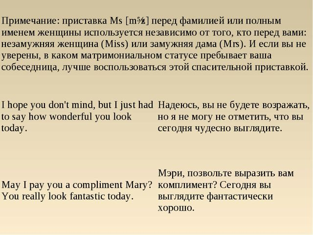 Примечание: приставка Ms [mɪz] перед фамилией или полным именем женщины испол...