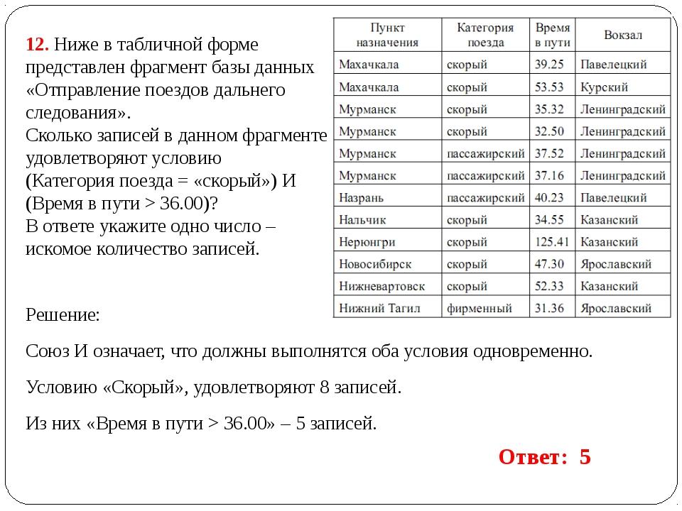 12. Ниже в табличной форме представлен фрагмент базы данных «Отправление поез...