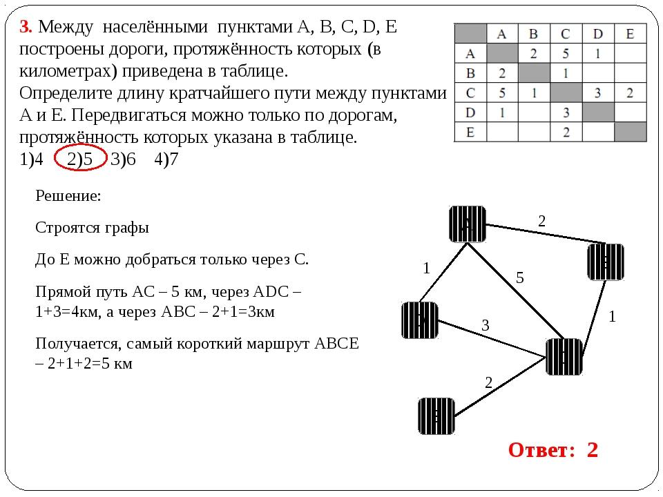 3. Между населёнными пунктами A, B, C, D, E построены дороги, протяжённость...