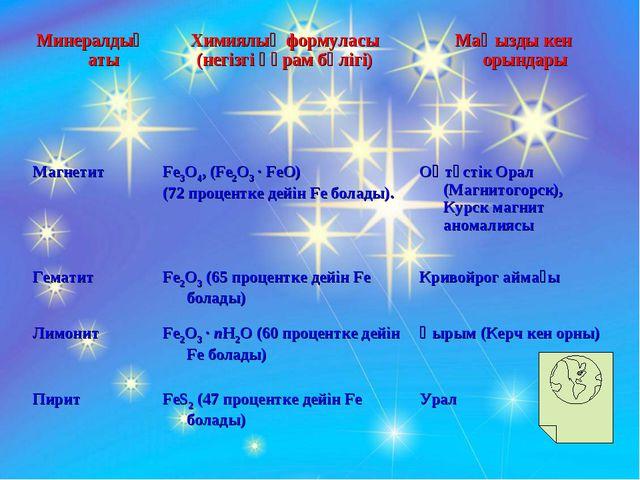 Минералдың атыХимиялық формуласы (негізгі құрам бөлігі)Маңызды кен орындары...
