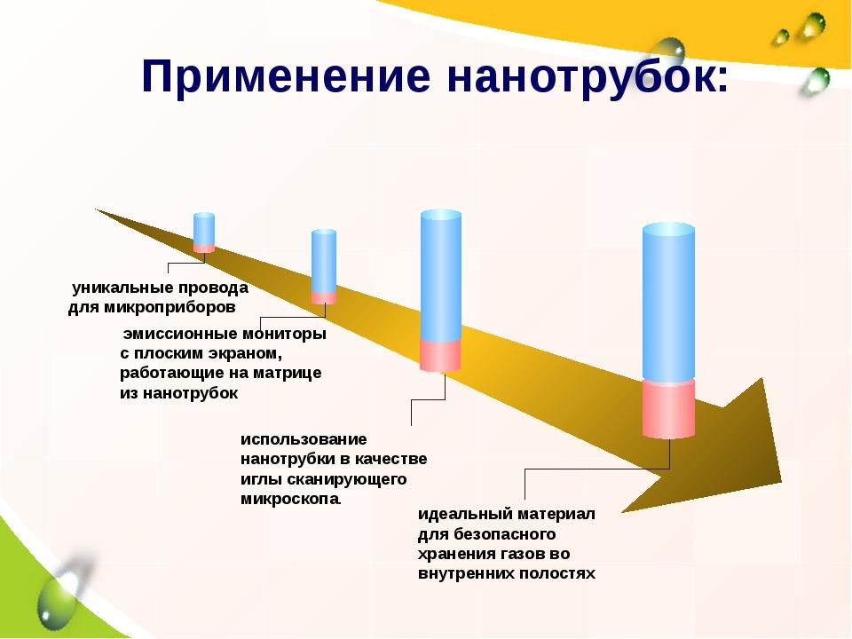Применение нанотрубок: уникальные провода для микроприборов эмиссионные монит...