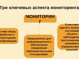 Три ключевых аспекта мониторинга МОНИТОРИНГ Система сбора, обработки и распро
