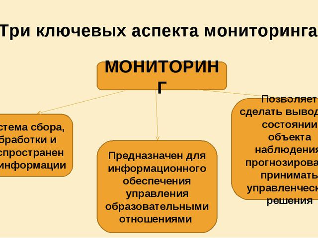 Три ключевых аспекта мониторинга МОНИТОРИНГ Система сбора, обработки и распро...