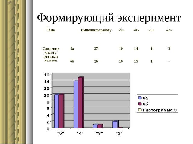 Формирующий эксперимент ТемаВыполняли работу«5»«4»«3»«2» Сложение чисел...