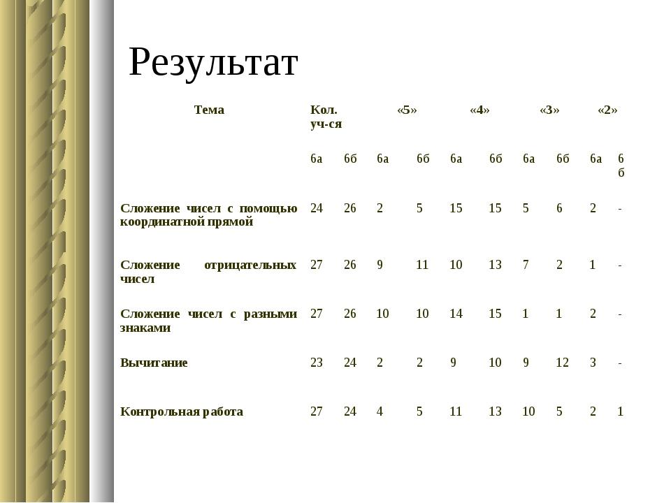 Результат ТемаКол. уч-ся«5»«4»«3»«2» 6а6б6а6б6а6б6а6б6а6б...