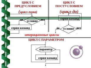ЦИКЛ С ПРЕДУСЛОВИЕМ (цикл-пока) ЦИКЛ С ПОСТУСЛОВИЕМ (цикл-до) ЦИКЛ С ПАРАМЕТР