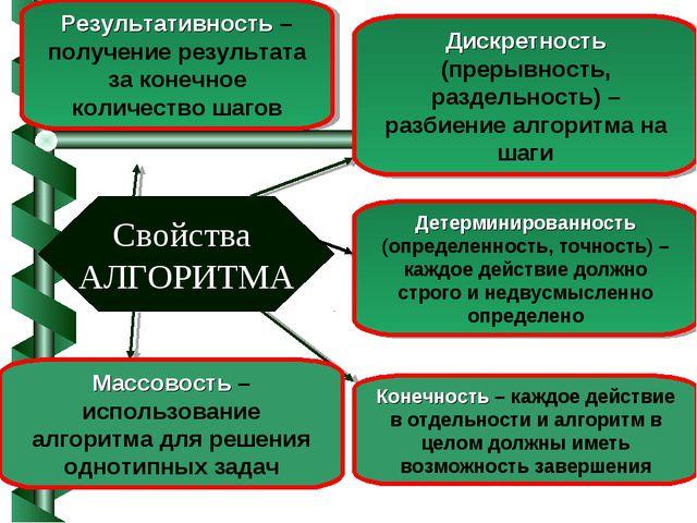 Свойства АЛГОРИТМА Дискретность (прерывность, раздельность) – разбиение алгор...