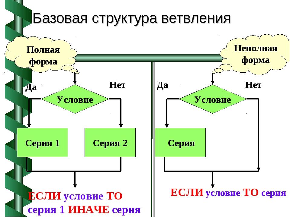 Базовая структура ветвления Условие Серия 1 Серия 2 Да Нет Условие Серия Да Н...