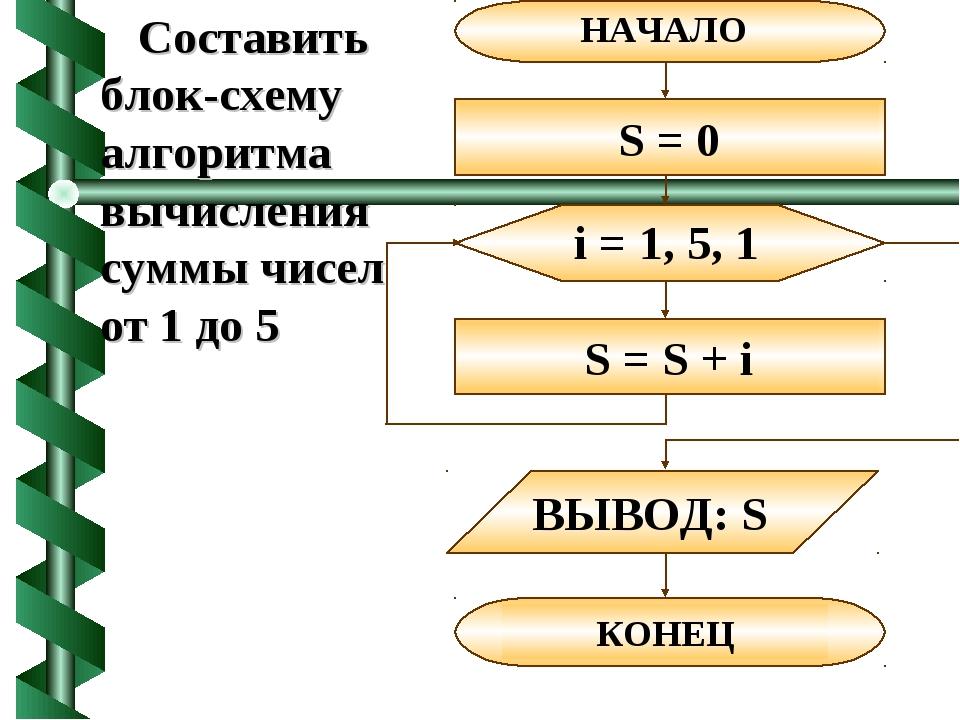 Составить блок-схему алгоритма вычисления суммы чисел от 1 до 5