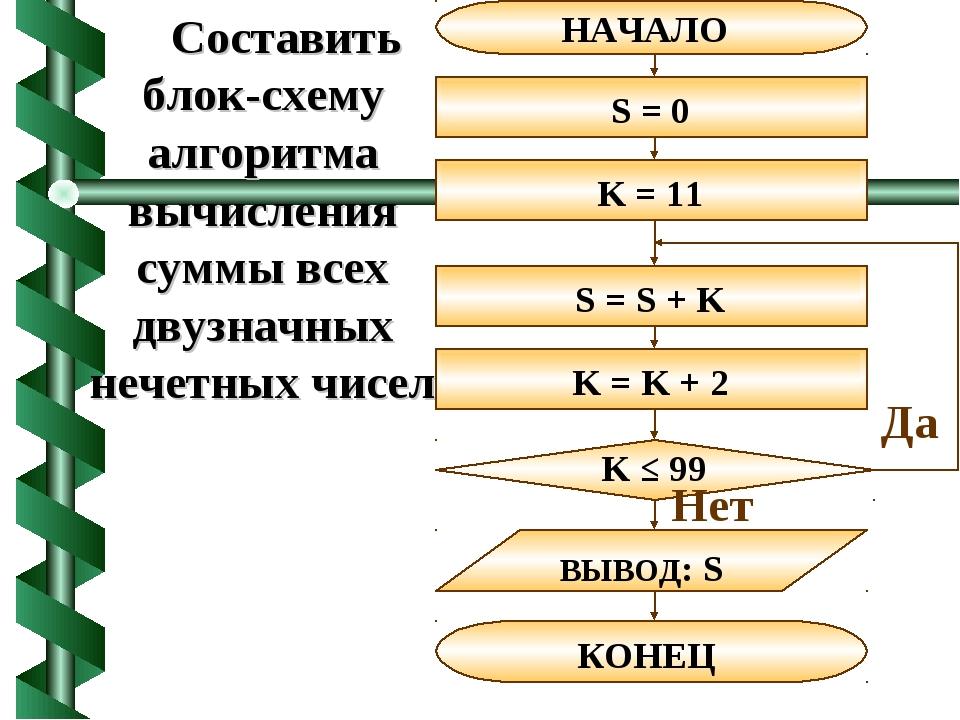 Составить блок-схему алгоритма вычисления суммы всех двузначных нечетных чисел