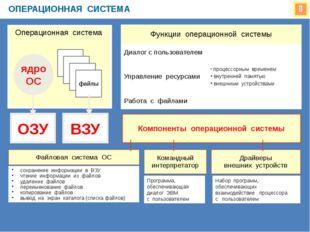  ОПЕРАЦИОННАЯ СИСТЕМА Операционная система ядро ОС файлы ОЗУ ВЗУ Компоненты