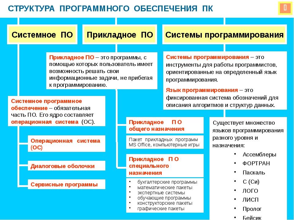 Программное обеспечение для приема и представления измеряемых параметрой на ЭВМ  Диспетчер-2