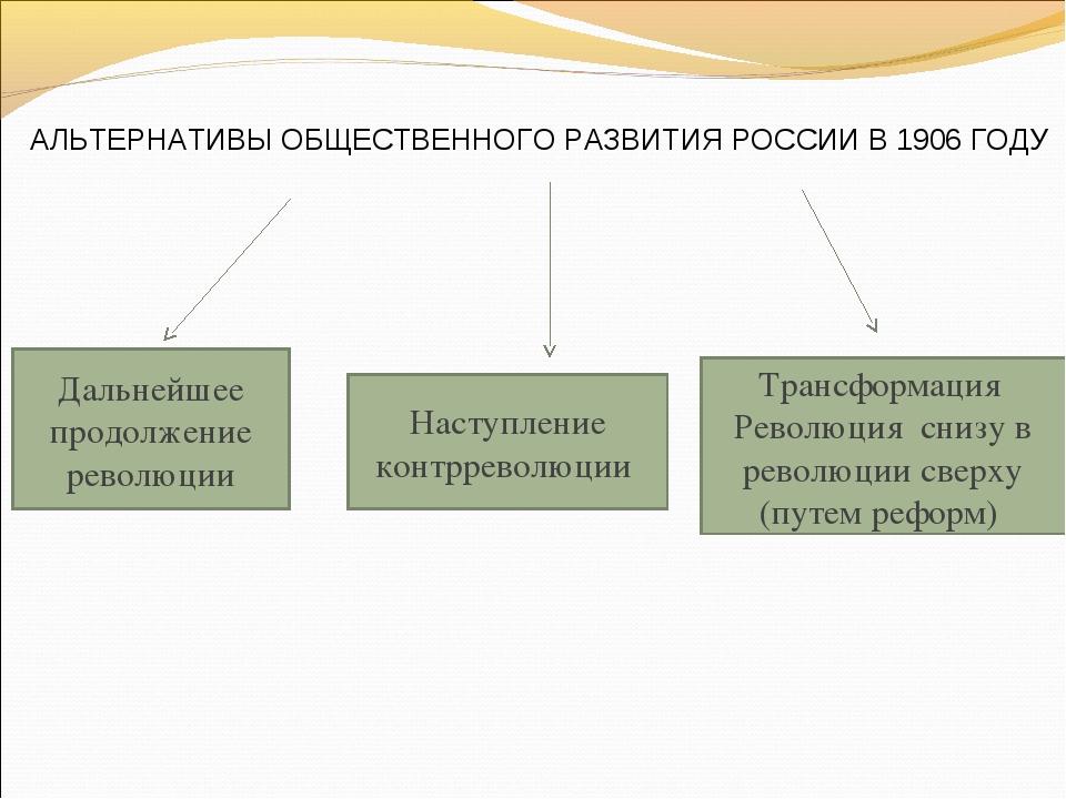АЛЬТЕРНАТИВЫ ОБЩЕСТВЕННОГО РАЗВИТИЯ РОССИИ В 1906 ГОДУ Дальнейшее продолжение...