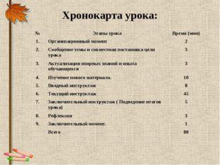 Хронокарта урока: №Этапы урокаВремя (мин) 1.Организационный момент 2 2.С