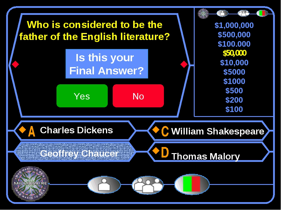 Who is considered to be the father of the English literature? Charles Dickens...