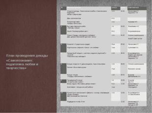 План проведения декады «Самопознание: педагогика любви и творчества» № Тема м