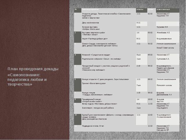 План проведения декады «Самопознание: педагогика любви и творчества» № Тема м...